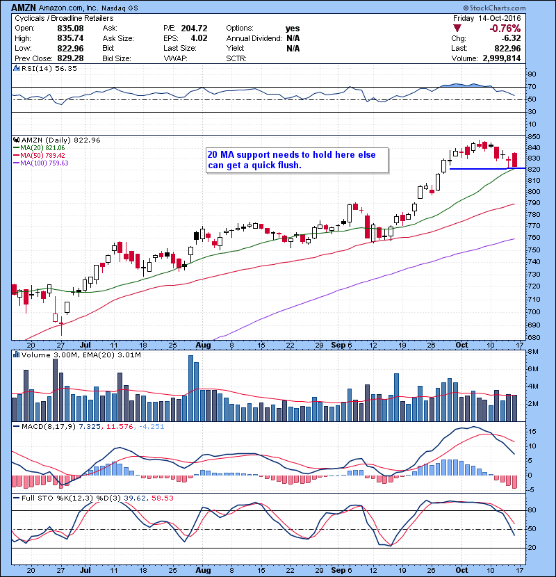 AMZN 20 MA support needs to hold here else can get a quick flush.