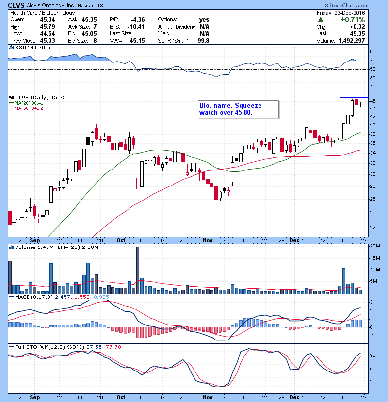 CLVS Bio. name. Squeeze watch over 45.80.